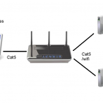 Connecting to the Internet using Windows XP/Vista/7 with a Wireless Router